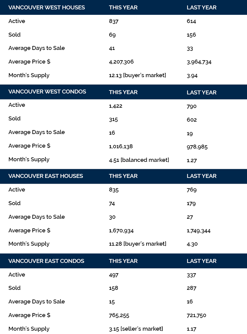 June 2018 Housing stats for Vancouver