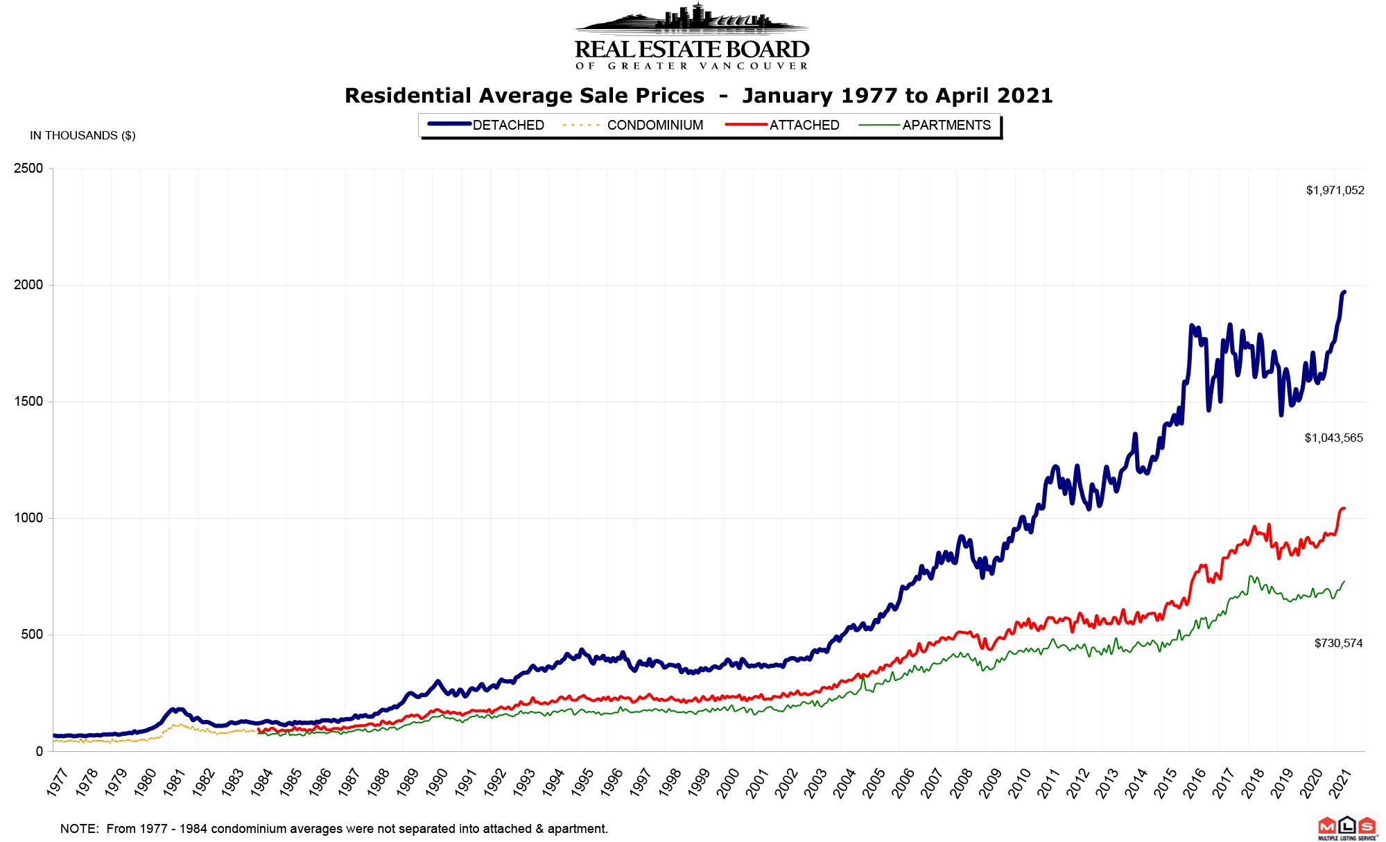 REBGV Stats Graph April 2021