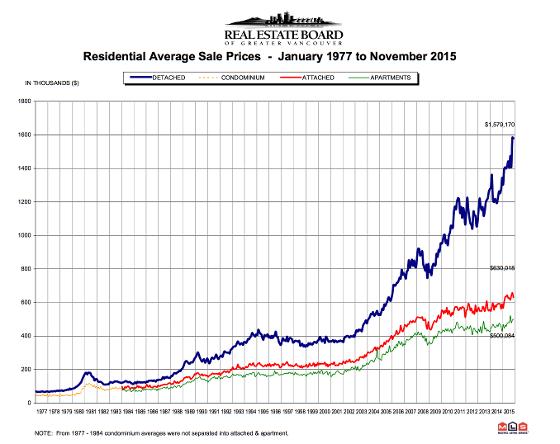 REBGV graph Nov 2015