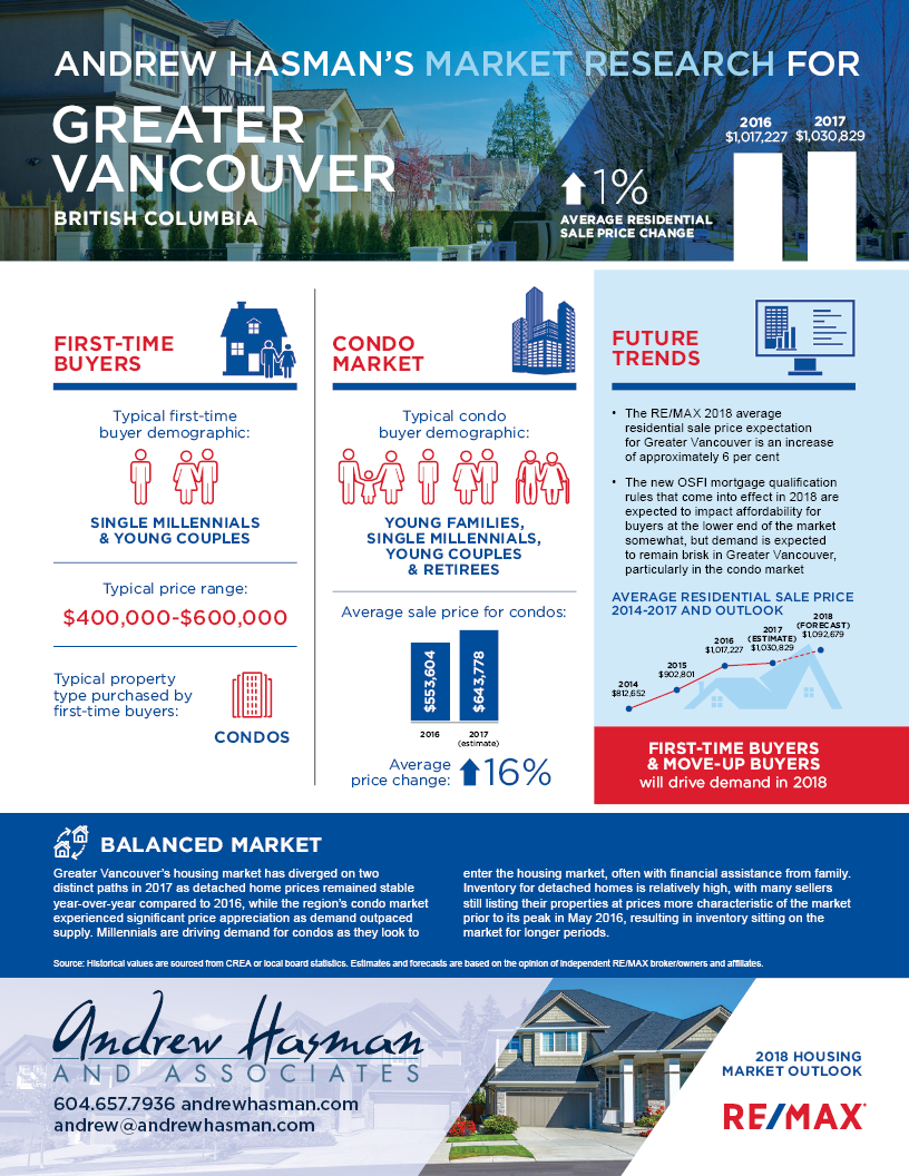 2018 Vancouver Market Outlook